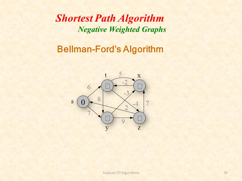 Analysis Of Algorithms39 Shortest Path Algorithm Negative Weighted Graphs Bellman-Fords Algorithm