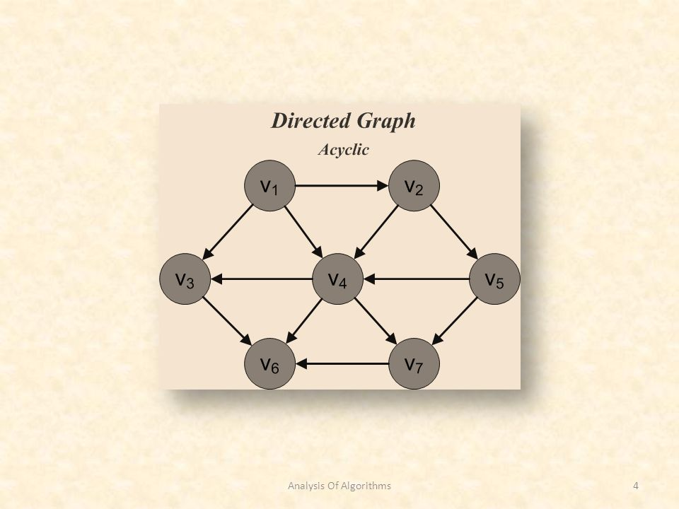 Minimum Spanning Tree Weighted and Undirected Graphs Prims Algorithm Step by Step Step 8 v 5 known Knowndvdv pvpv 100 12v1v1 12v4v4 11v1v1 16v7v7 11v7v7 14v4v4 v 2 known Knowndvdv pvpv 100 12v1v1 02v4v4 11v1v1 07v4v4 08v4v4 04v4v4 v 3, v 5, v 6, v 7 v 3 known v Knowndvdv pvpv v1v1 100 v2v2 12v1v1 v3v3 12v4v4 v4v4 11v1v1 v5v5 07v4v4 v6v6 05v3v3 v7v7 04v4v4 v 5, v 6, v 7 v 7 known Knowndvdv pvpv 100 12v1v1 12v4v4 11v1v1 06v7v7 01v7v7 14v4v4 v 5, v 6 v 6 known Knowndvdv pvpv 100 12v1v1 12v4v4 11v1v1 06v7v7 11v7v7 14v4v4 v5v5 Total Cost = 16 Analysis Of Algorithms55