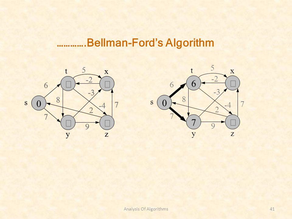 Analysis Of Algorithms41 s zy 6 7 8 -3 7 2 9 -2 x t -4 5 ………….Bellman-Fords Algorithm