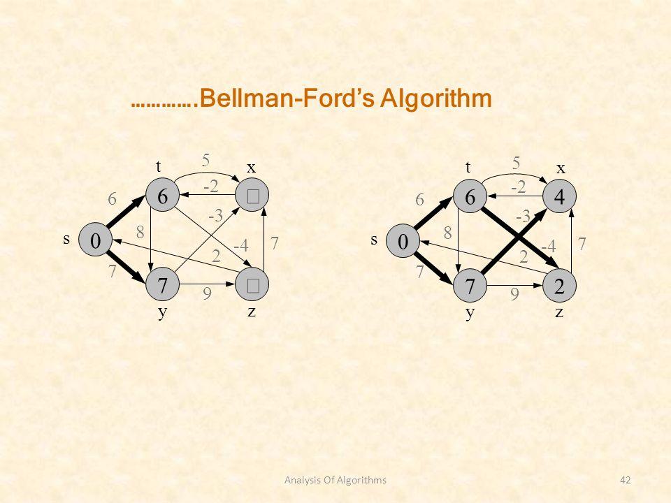 Analysis Of Algorithms42 s zy 6 7 8 -3 7 2 9 -2 x t -4 5 s zy 6 7 8 -3 7 2 9 -2 x t -4 5 ………….Bellman-Fords Algorithm