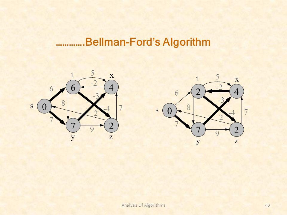 Analysis Of Algorithms43 s zy 6 7 8 -3 7 2 9 -2 x t -4 5 s zy 6 7 8 -3 7 2 9 -2 x t -4 5 ………….Bellman-Fords Algorithm