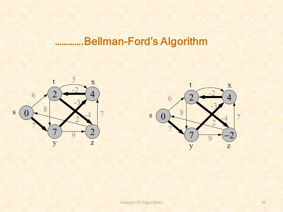 Analysis Of Algorithms44 s zy 6 7 8 -3 7 2 9 -2 x t -4 s zy 6 7 8 -3 7 2 9 -2 x t -4 5 ………….Bellman-Fords Algorithm