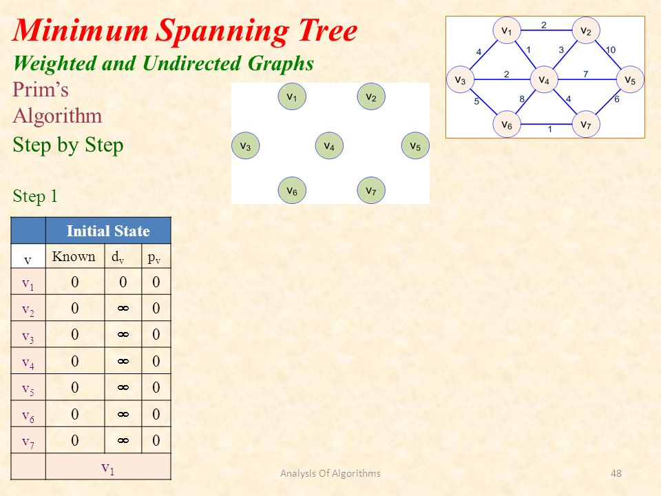 Prims Algorithm Initial State v Knowndvdv pvpv v1v1 000 v2v2 0 0 v3v3 0 0 v4v4 0 0 v5v5 0 0 v6v6 0 0 v7v7 0 0 v1v1 Step by Step Step 1 Minimum Spanning Tree Weighted and Undirected Graphs Analysis Of Algorithms48