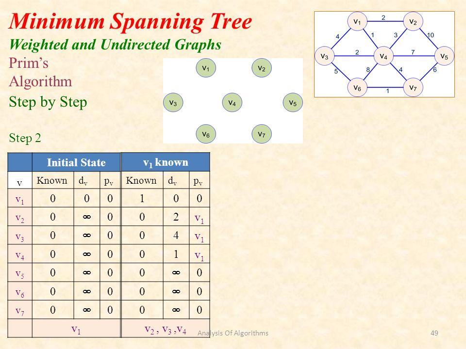 Initial State v Knowndvdv pvpv v1v1 000 v2v2 0 0 v3v3 0 0 v4v4 0 0 v5v5 0 0 v6v6 0 0 v7v7 0 0 v1v1 Minimum Spanning Tree Weighted and Undirected Graphs v 1 known Knowndvdv pvpv 100 02v1v1 04v1v1 01v1v1 0 0 0 0 0 0 v 2, v 3,v 4 Prims Algorithm Step by Step Step 2 Analysis Of Algorithms49