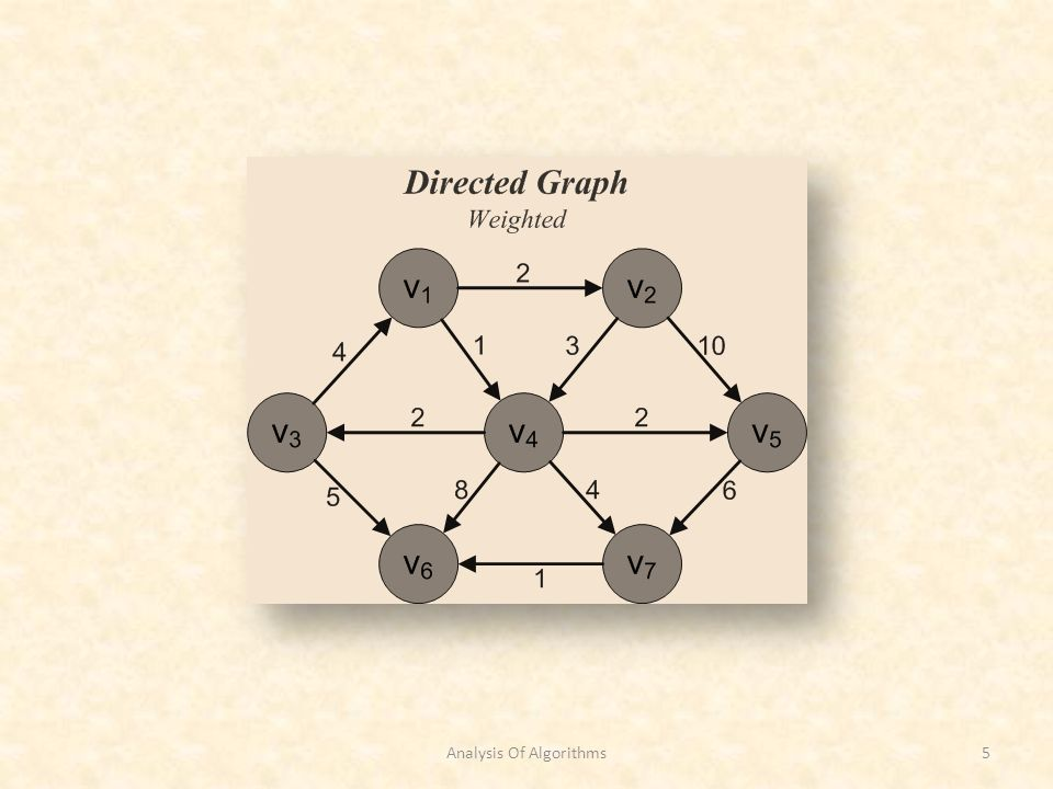 Shortest Path Algorithm Unweighted Graphs Analysis Of Algorithms26 Complexity Analysis T(n) = O(n 2 ) for arrays T(n) = O(|V| + |E|) for adjacency List