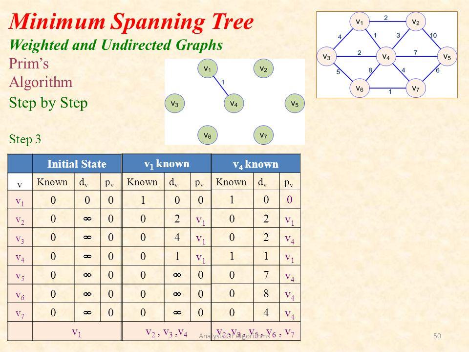 Initial State v Knowndvdv pvpv v1v1 000 v2v2 0 0 v3v3 0 0 v4v4 0 0 v5v5 0 0 v6v6 0 0 v7v7 0 0 v1v1 Minimum Spanning Tree Weighted and Undirected Graphs v 1 known Knowndvdv pvpv 100 02v1v1 04v1v1 01v1v1 0 0 0 0 0 0 v 2, v 3,v 4 Prims Algorithm Step by Step Step 3 v 4 known Knowndvdv pvpv 100 02v1v1 02v4v4 11v1v1 07v4v4 08v4v4 04v4v4 v 2,v 3, v 5, v 6, v 7 Analysis Of Algorithms50