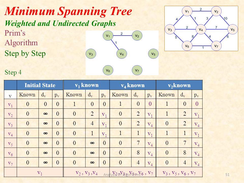 Initial State v Knowndvdv pvpv v1v1 000 v2v2 0 0 v3v3 0 0 v4v4 0 0 v5v5 0 0 v6v6 0 0 v7v7 0 0 v1v1 Minimum Spanning Tree Weighted and Undirected Graphs v 1 known Knowndvdv pvpv 100 02v1v1 04v1v1 01v1v1 0 0 0 0 0 0 v 2, v 3,v 4 Prims Algorithm Step by Step Step 4 v 4 known Knowndvdv pvpv 100 02v1v1 02v4v4 11v1v1 07v4v4 08v4v4 04v4v4 v 2,v 3, v 5, v 6, v 7 v 2 known Knowndvdv pvpv 100 12v1v1 02v4v4 11v1v1 07v4v4 08v4v4 04v4v4 v 3, v 5, v 6, v 7 Analysis Of Algorithms51