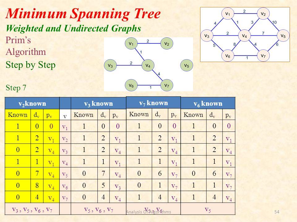v 3 known v Knowndvdv pvpv v1v1 100 v2v2 12v1v1 v3v3 12v4v4 v4v4 11v1v1 v5v5 07v4v4 v6v6 05v3v3 v7v7 04v4v4 v 5, v 6, v 7 Minimum Spanning Tree Weight