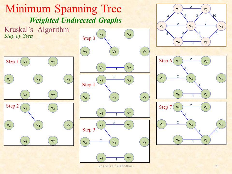 Kruskals Algorithm Step by Step Step 1 Minimum Spanning Tree Weighted Undirected Graphs Step 2 Step 3 Step 4 Step 5 Step 6 Step 7 Analysis Of Algorith