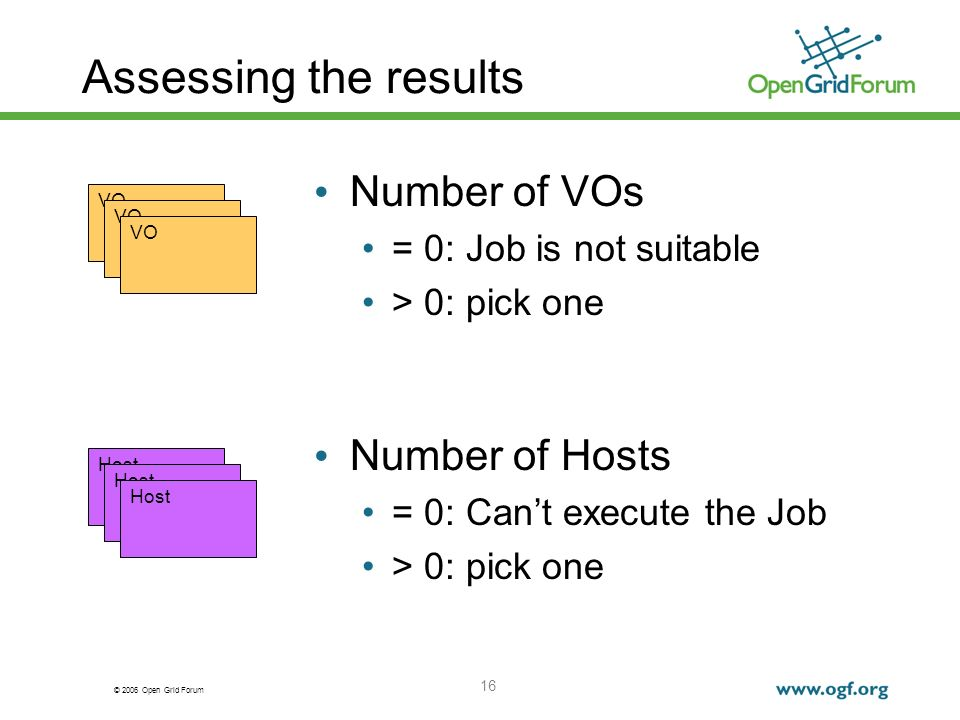 © 2006 Open Grid Forum 16 Assessing the results Number of VOs = 0: Job is not suitable > 0: pick one VO Host Number of Hosts = 0: Cant execute the Job > 0: pick one