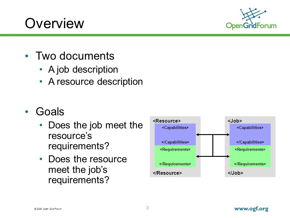 © 2006 Open Grid Forum 3 Overview Two documents A job description A resource description Goals Does the job meet the resources requirements.
