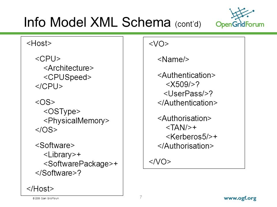 © 2006 Open Grid Forum 7 Info Model XML Schema (contd) + ? ? +