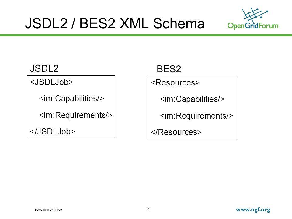 © 2006 Open Grid Forum 8 JSDL2 / BES2 XML Schema JSDL2 BES2