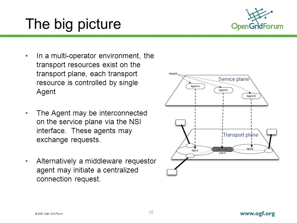 © 2006 Open Grid Forum The big picture In a multi-operator environment, the transport resources exist on the transport plane, each transport resource is controlled by single Agent The Agent may be interconnected on the service plane via the NSI interface.