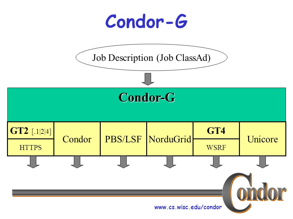 www.cs.wisc.edu/condor Condor-G Condor-G Job Description (Job ClassAd) GT2 [.1|2|4] HTTPS CondorPBS/LSFNorduGrid GT4 WSRF Unicore
