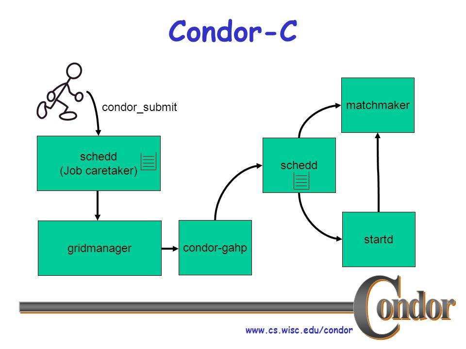 www.cs.wisc.edu/condor Condor-C schedd (Job caretaker) condor_submit gridmanager condor-gahpscheddmatchmaker startd