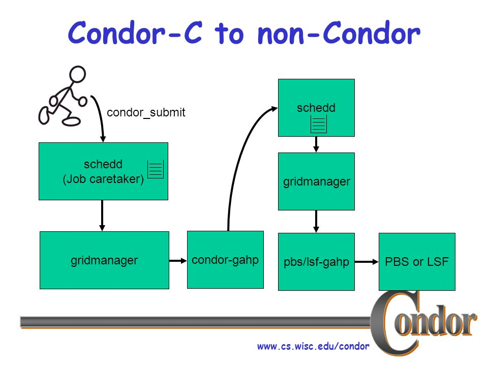 www.cs.wisc.edu/condor Condor-C to non-Condor schedd (Job caretaker) condor_submit gridmanager condor-gahpschedd gridmanager pbs/lsf-gahp PBS or LSF