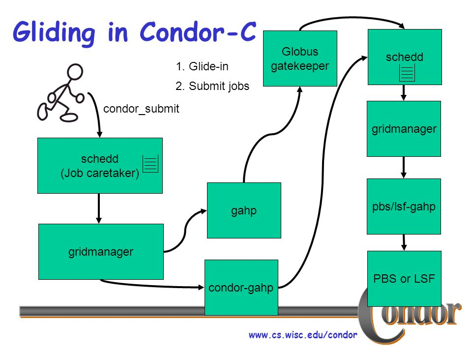 www.cs.wisc.edu/condor Gliding in Condor-C schedd (Job caretaker) condor_submit gridmanager pbs/lsf-gahp PBS or LSF condor-gahpgahp Globus gatekeeper schedd 1.