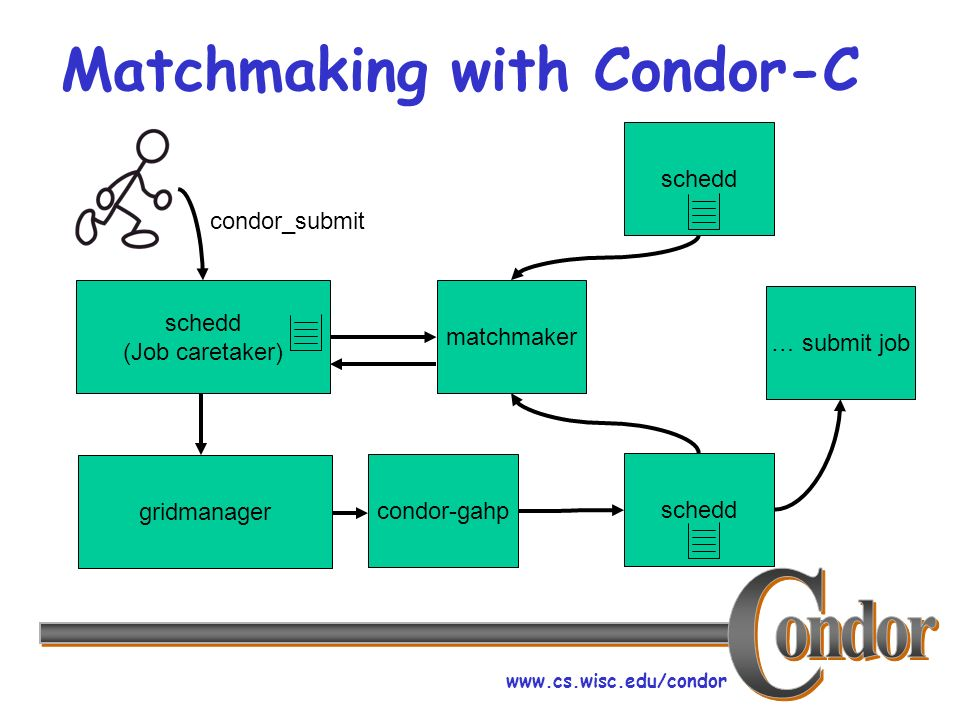 www.cs.wisc.edu/condor Matchmaking with Condor-C schedd (Job caretaker) condor_submit gridmanager condor-gahpmatchmaker schedd … submit job
