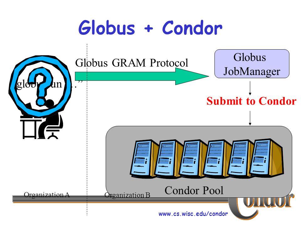 www.cs.wisc.edu/condor Globus + Condor globusrun … Globus GRAM Protocol Globus JobManager Submit to Condor Condor Pool Organization A Organization B