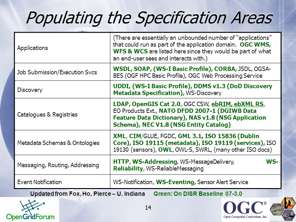 14 Populating the Specification Areas Applications (There are essentially an unbounded number of applications that could run as part of the applicatio
