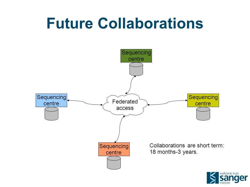 Future Collaborations Sequencing centre Sequencing centre Sequencing centre Sequencing centre Federated access Collaborations are short term: 18 months-3 years.