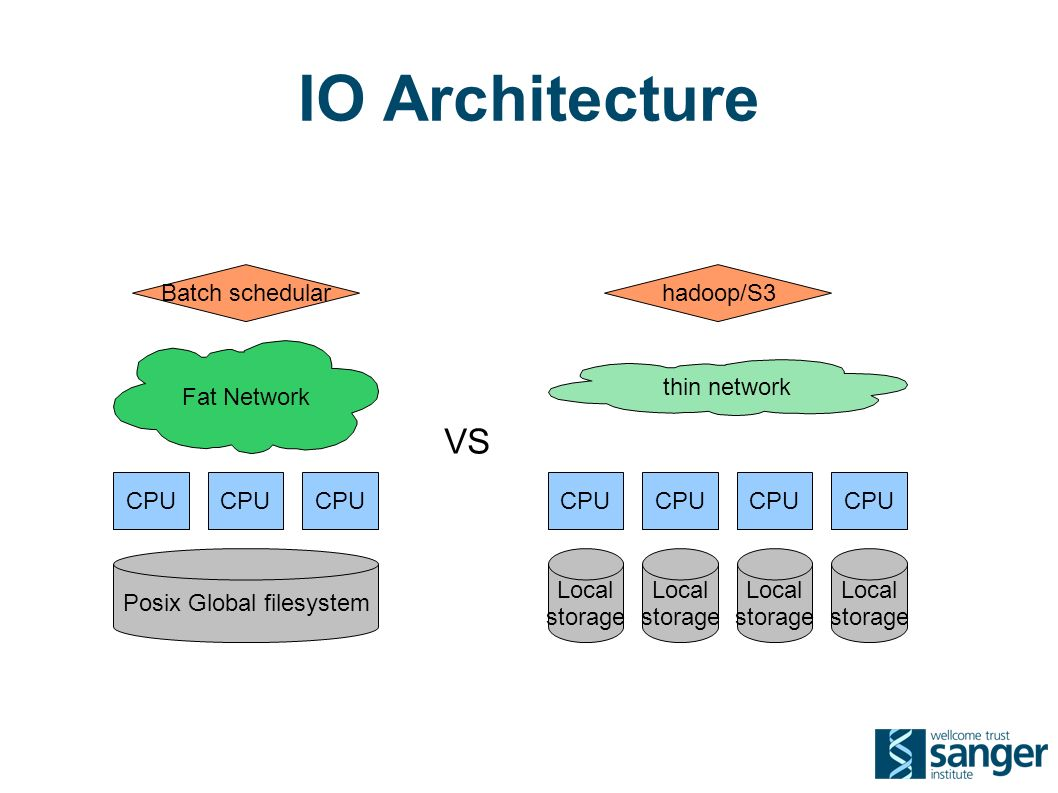 IO Architecture CPU Fat Network Posix Global filesystem CPU thin network Local storage Local storage Local storage Local storage Batch schedularhadoop/S3 VS