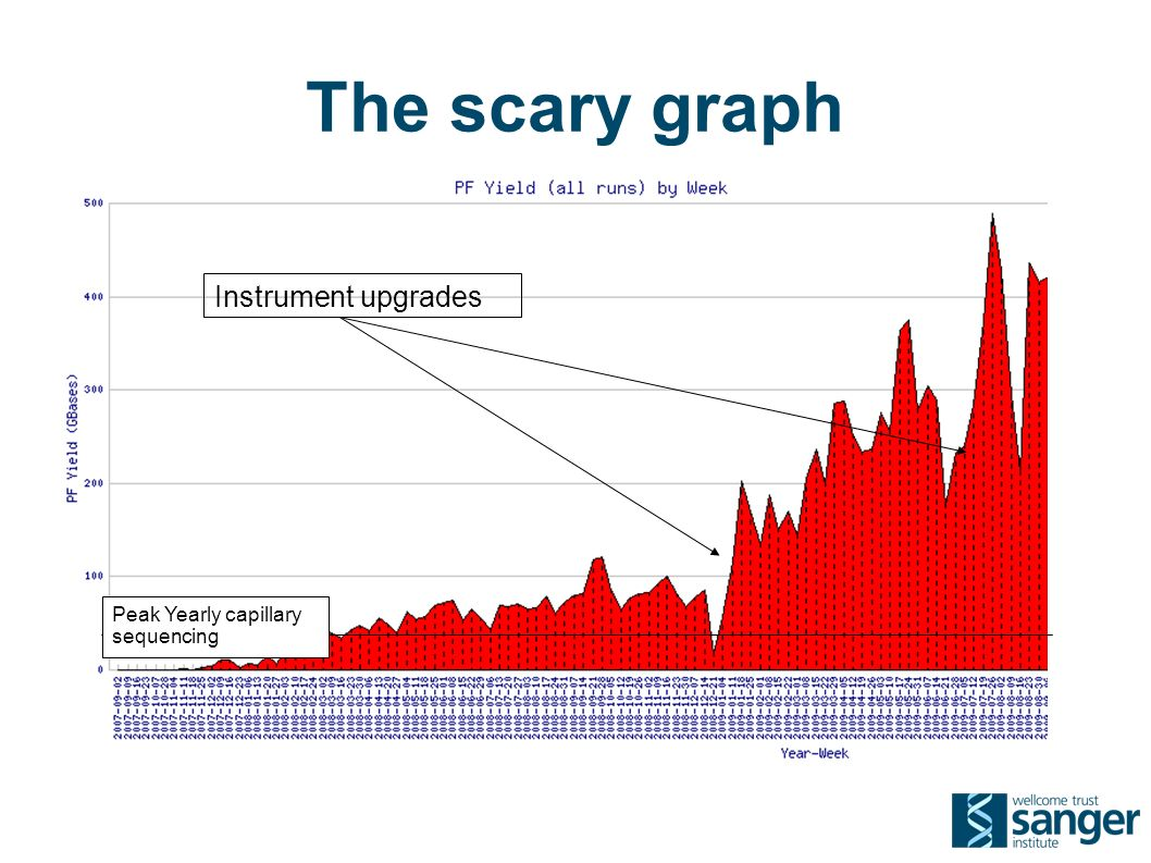 The scary graph Instrument upgrades Peak Yearly capillary sequencing