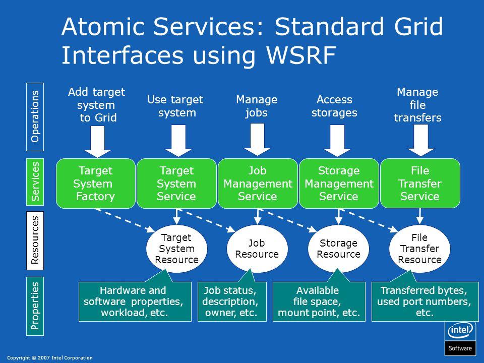 Copyright © 2007 Intel Corporation Data Center Running a Simple Job Target System Service Application GridBean send job description TSI Job Mgmt.