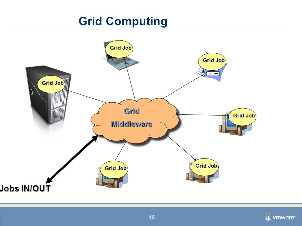15 Grid Computing GridMiddlewareGridMiddleware Grid Job Jobs IN/OUT