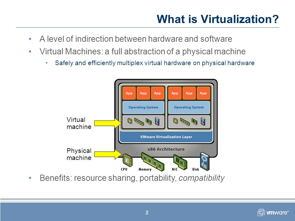 2 A level of indirection between hardware and software Virtual Machines: a full abstraction of a physical machine Safely and efficiently multiplex vir