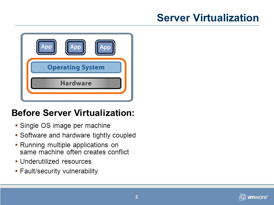 3 Before Server Virtualization: Single OS image per machine Software and hardware tightly coupled Running multiple applications on same machine often creates conflict Underutilized resources Fault/security vulnerability Server Virtualization