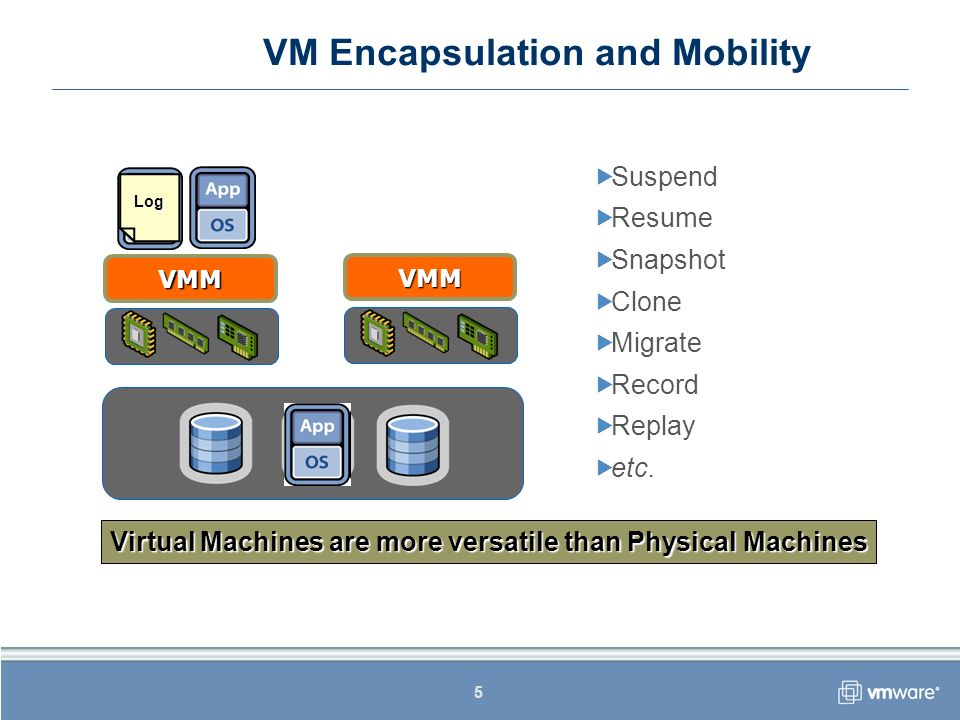 5 VMM VMM VM Encapsulation and Mobility Suspend Resume Snapshot Clone Migrate Record Replay etc. Virtual Machines are more versatile than Physical Mac