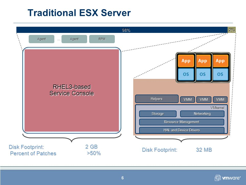 6 VMkernel HAL and Device Drivers Resource Management NetworkingStorage RHEL3-based Service Console Helpers VMM AgentAgent … VMM Disk Footprint: 2 GB