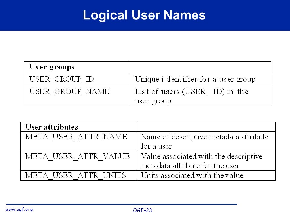 www.ogf.org OGF-23 Logical User Names