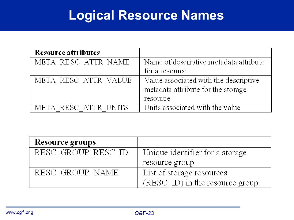 www.ogf.org OGF-23 Logical Resource Names