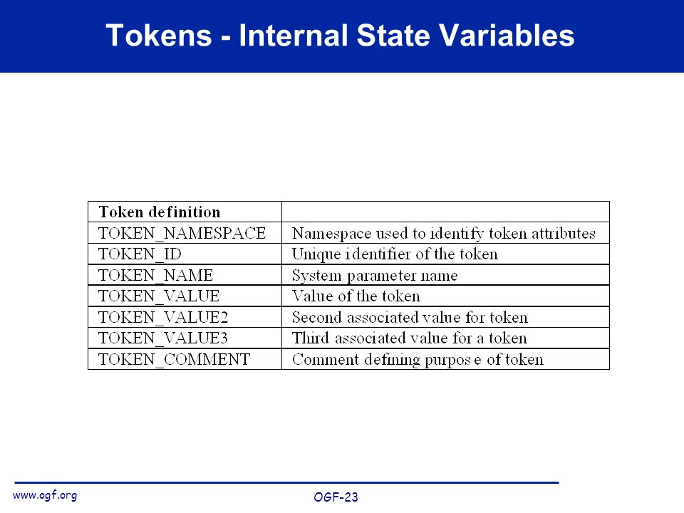 www.ogf.org OGF-23 Tokens - Internal State Variables