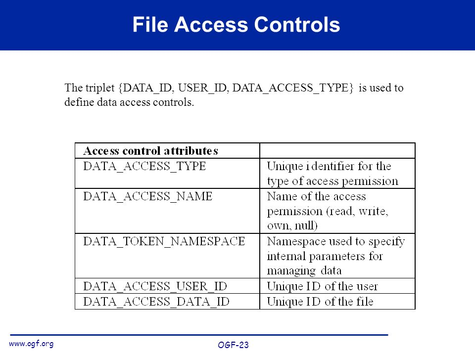 www.ogf.org OGF-23 File Access Controls The triplet {DATA_ID, USER_ID, DATA_ACCESS_TYPE} is used to define data access controls.