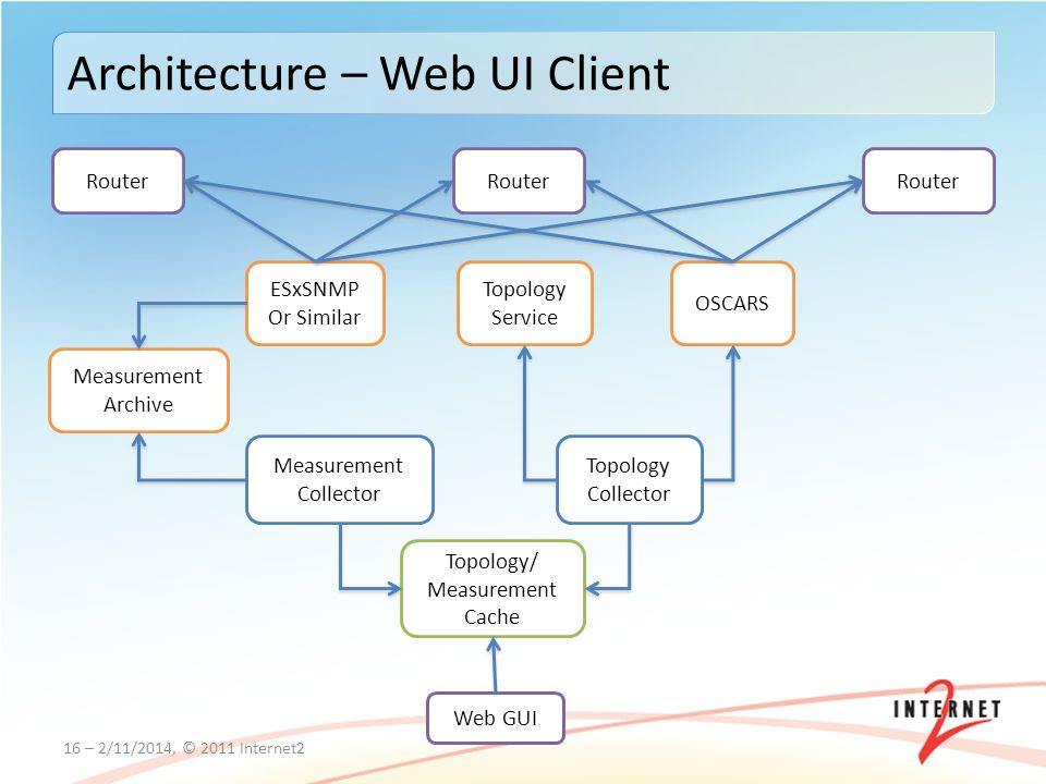 16 – 2/11/2014, © 2011 Internet2 Architecture – Web UI Client Router OSCARS ESxSNMP Or Similar Measurement Archive Topology Service Topology Collector Measurement Collector Topology/ Measurement Cache Web GUI