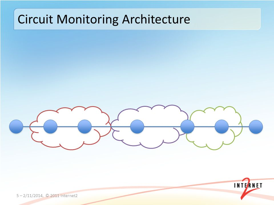 5 – 2/11/2014, © 2011 Internet2 Circuit Monitoring Architecture