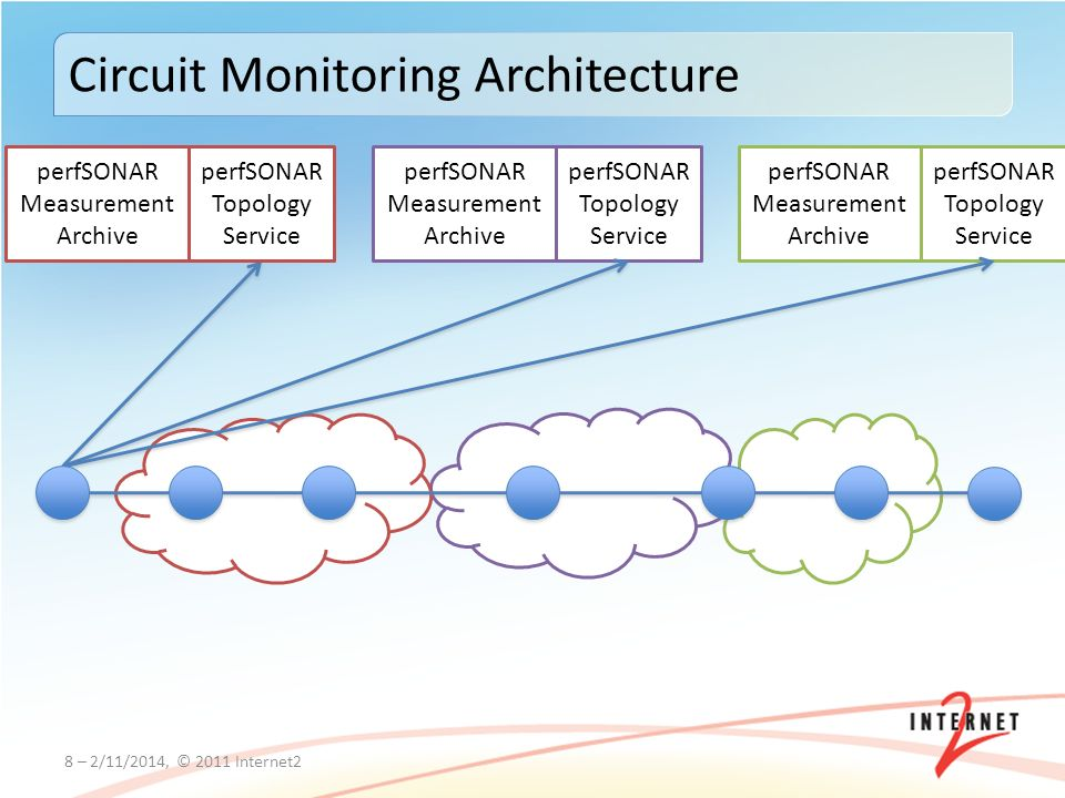 8 – 2/11/2014, © 2011 Internet2 Circuit Monitoring Architecture perfSONAR Topology Service perfSONAR Measurement Archive perfSONAR Topology Service perfSONAR Measurement Archive perfSONAR Topology Service perfSONAR Measurement Archive