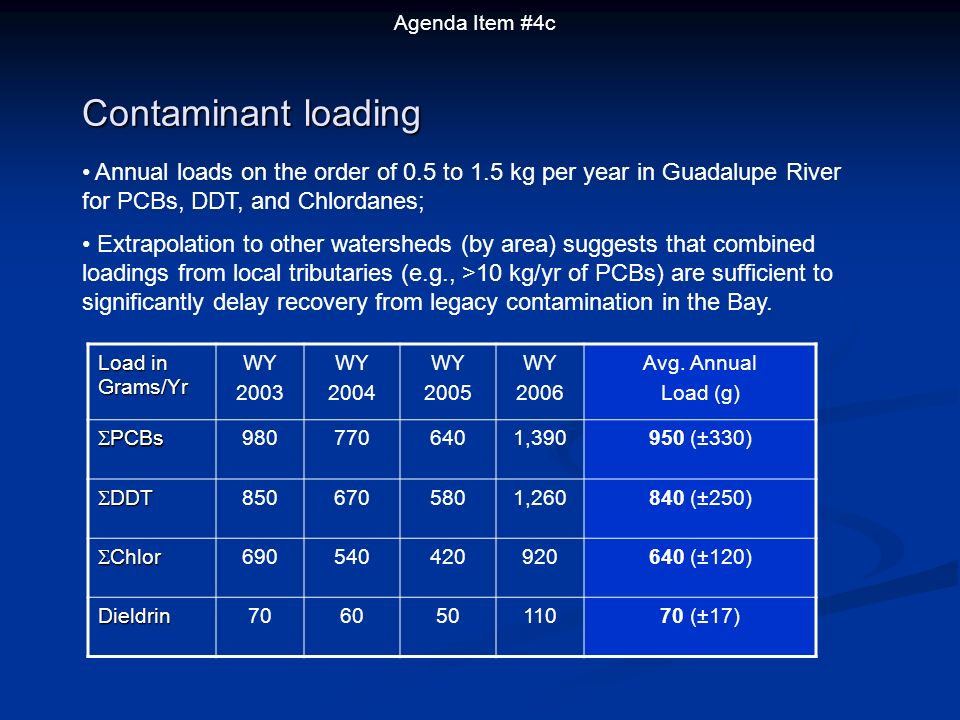 Contaminant loading Load in Grams/Yr WY 2003 WY 2004 WY 2005 WY 2006 Avg.