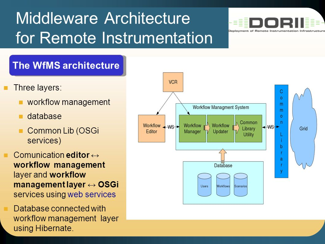 Middleware Architecture for Remote Instrumentation The WfMS architecture Three layers: workflow management database Common Lib (OSGi services) Comunication editor workflow management layer and workflow management layer OSGi services using web services Database connected with workflow management layer using Hibernate.