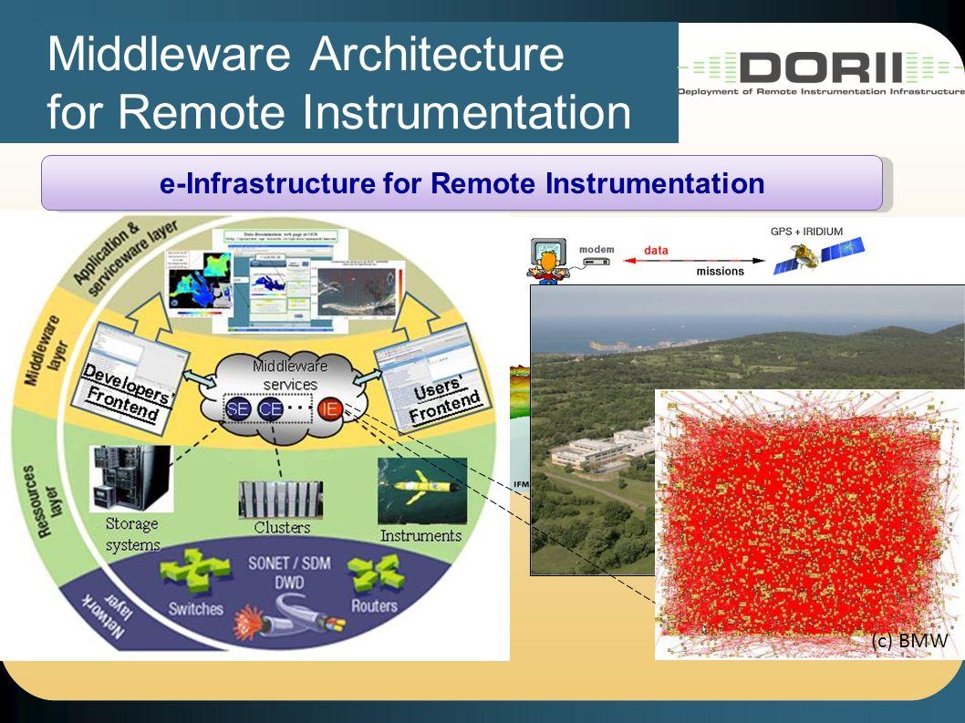 Middleware Architecture for Remote Instrumentation (c) BMW e-Infrastructure for Remote Instrumentation