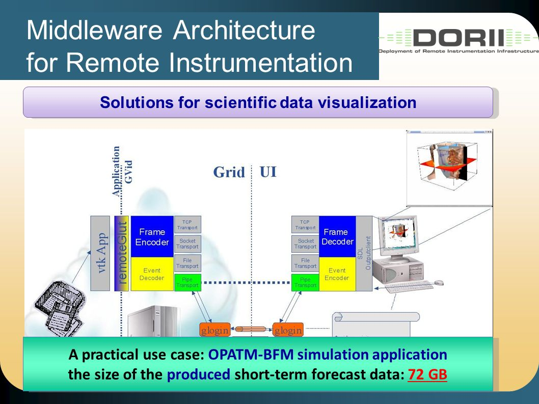 Middleware Architecture for Remote Instrumentation Solutions for scientific data visualization A practical use case: OPATM-BFM simulation application the size of the produced short-term forecast data: 72 GB A practical use case: OPATM-BFM simulation application the size of the produced short-term forecast data: 72 GB