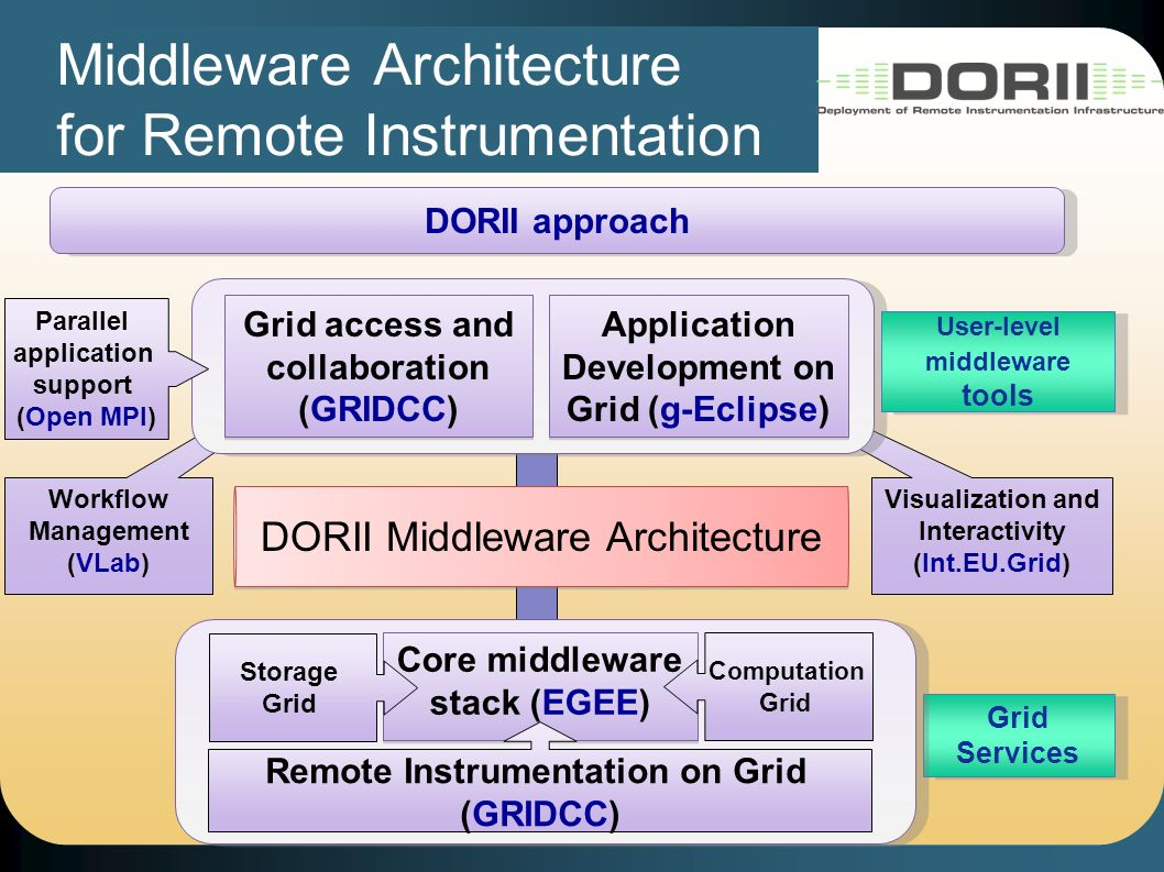 Visualization and Interactivity (Int.EU.Grid) Workflow Management (VLab) Grid Services Core middleware stack (EGEE) Computation Grid Storage Grid Application Development on Grid (g-Eclipse) Grid access and collaboration (GRIDCC) DORII approach Remote Instrumentation on Grid (GRIDCC) DORII Middleware Architecture User-level middleware tools Middleware Architecture for Remote Instrumentation Parallel application support (Open MPI)