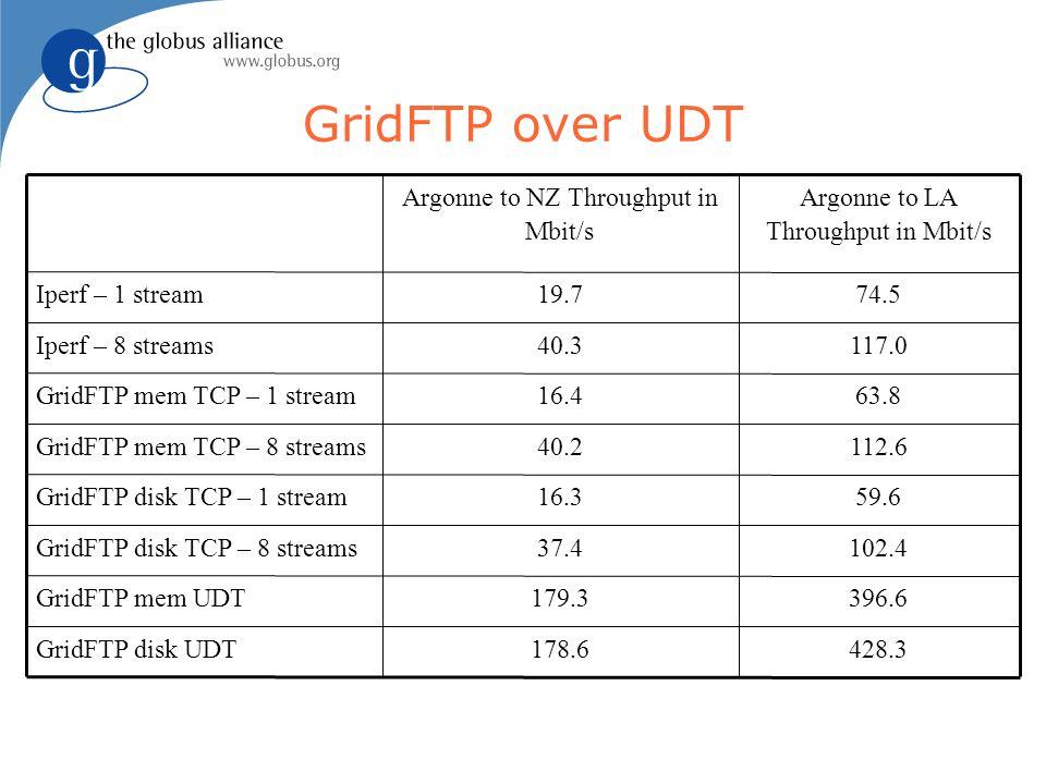 GridFTP over UDT 428.3178.6GridFTP disk UDT 396.6179.3GridFTP mem UDT 102.437.4GridFTP disk TCP – 8 streams 59.616.3GridFTP disk TCP – 1 stream 112.64