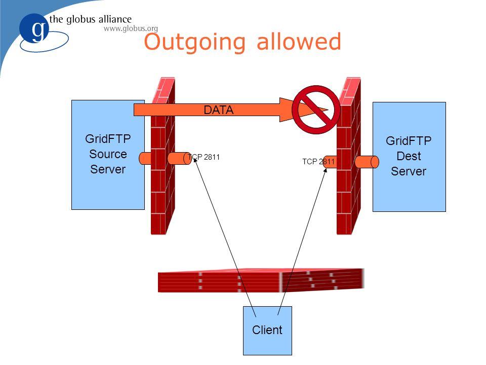 Outgoing allowed GridFTP Source Server GridFTP Dest Server Client TCP 2811 DATA