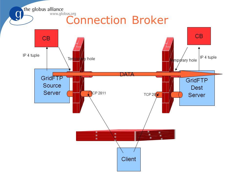 GridFTP Source Server Connection Broker GridFTP Dest Server Client TCP 2811 CB DATA IP 4 tuple Temporary hole