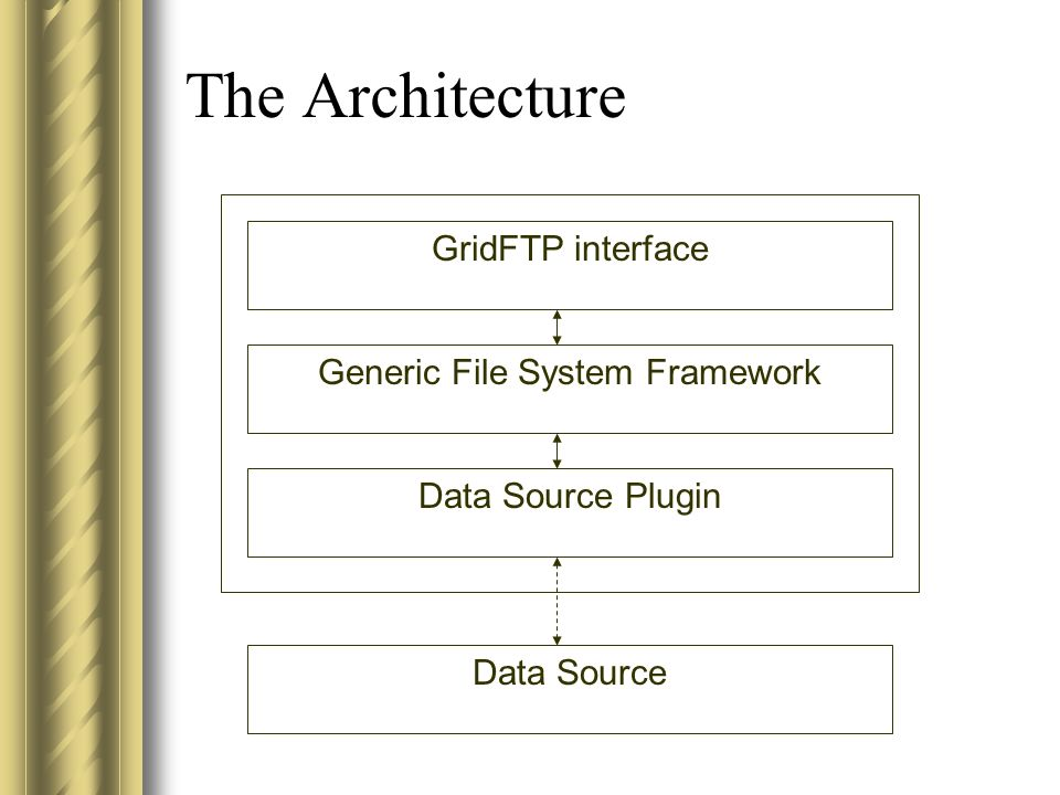 The Architecture GridFTP interface Generic File System Framework Data Source Plugin Data Source